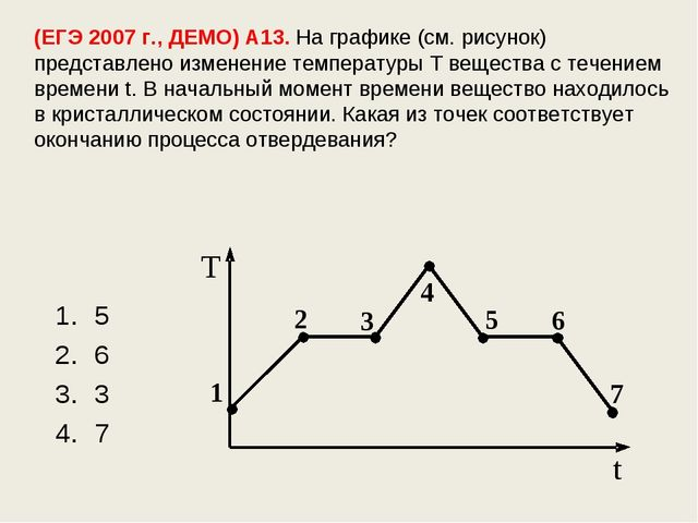 (ЕГЭ 2007 г., ДЕМО) А13. На графике (см. рисунок) представлено изменение темп...