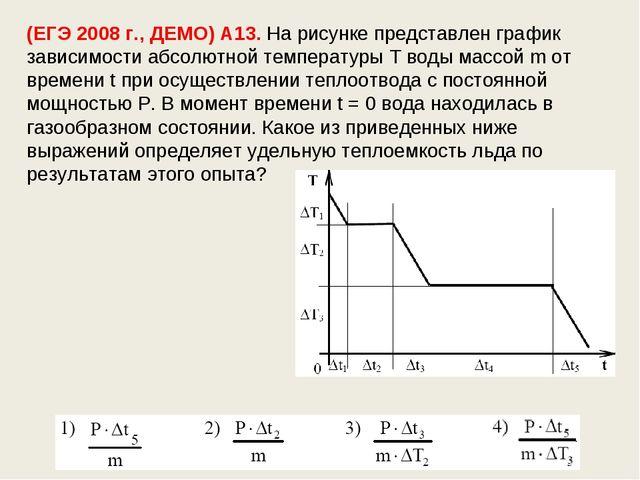 (ЕГЭ 2008 г., ДЕМО) А13. На рисунке представлен график зависимости абсолютной...