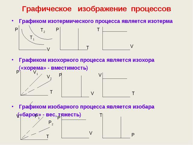 Графическое изображение процессов Графиком изотермического процесса является...