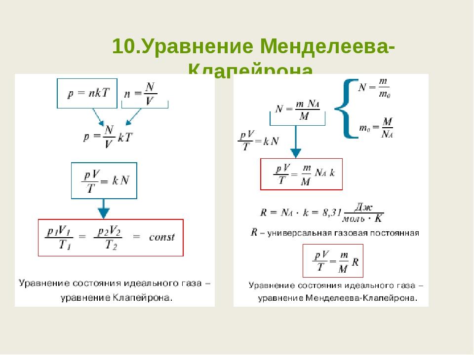 10.Уравнение Менделеева-Клапейрона