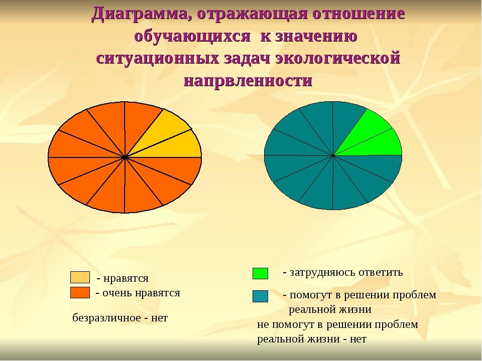 Диаграмма, отражающая отношение обучающихся к значению ситуационных задач эко...