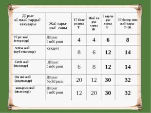 Дұрыс көпжақтардың атаулары Жақтары- ның саныТөбелерсаны Т Жақтары саны Ж