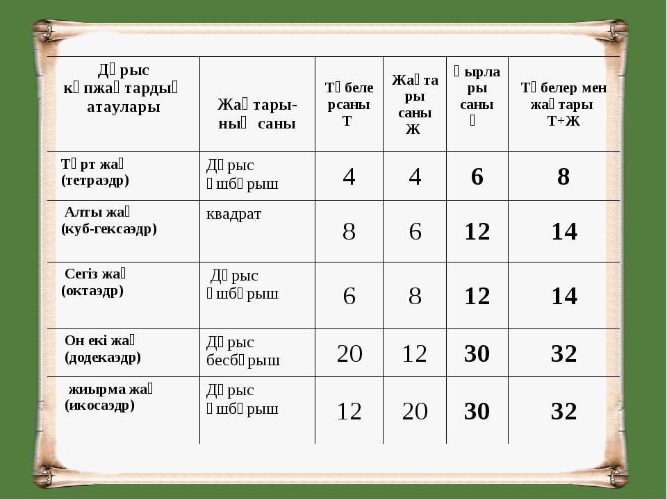 Дұрыс көпжақтардың атаулары Жақтары- ның саныТөбелерсаны Т Жақтары саны Ж...