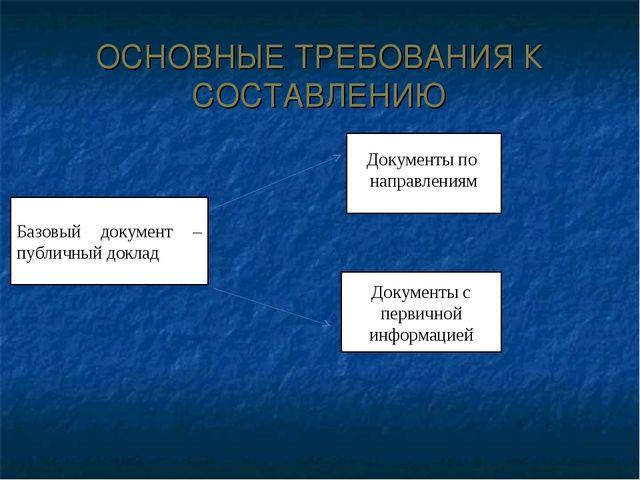 ОСНОВНЫЕ ТРЕБОВАНИЯ К СОСТАВЛЕНИЮ Базовый документ – публичный доклад Докумен...