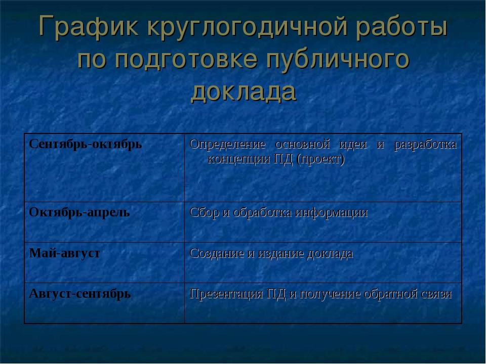 График круглогодичной работы по подготовке публичного доклада Сентябрь-октябр...