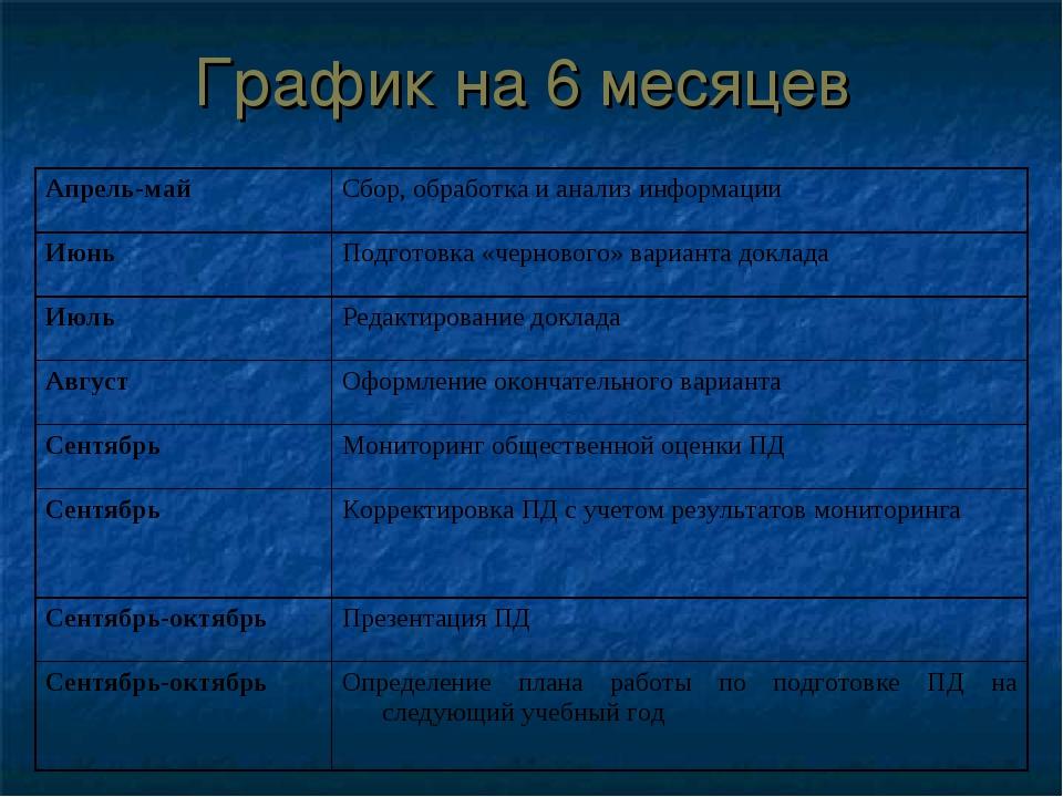 График на 6 месяцев Апрель-майСбор, обработка и анализ информации ИюньПодго...