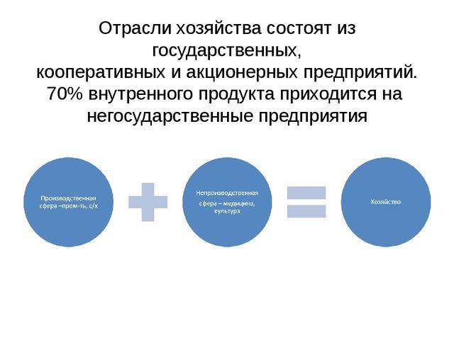 Отрасли хозяйства состоят из государственных, кооперативных и акционерных пре...