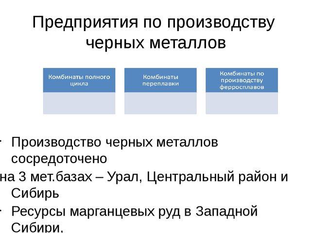 Предприятия по производству черных металлов Производство черных металлов соср...