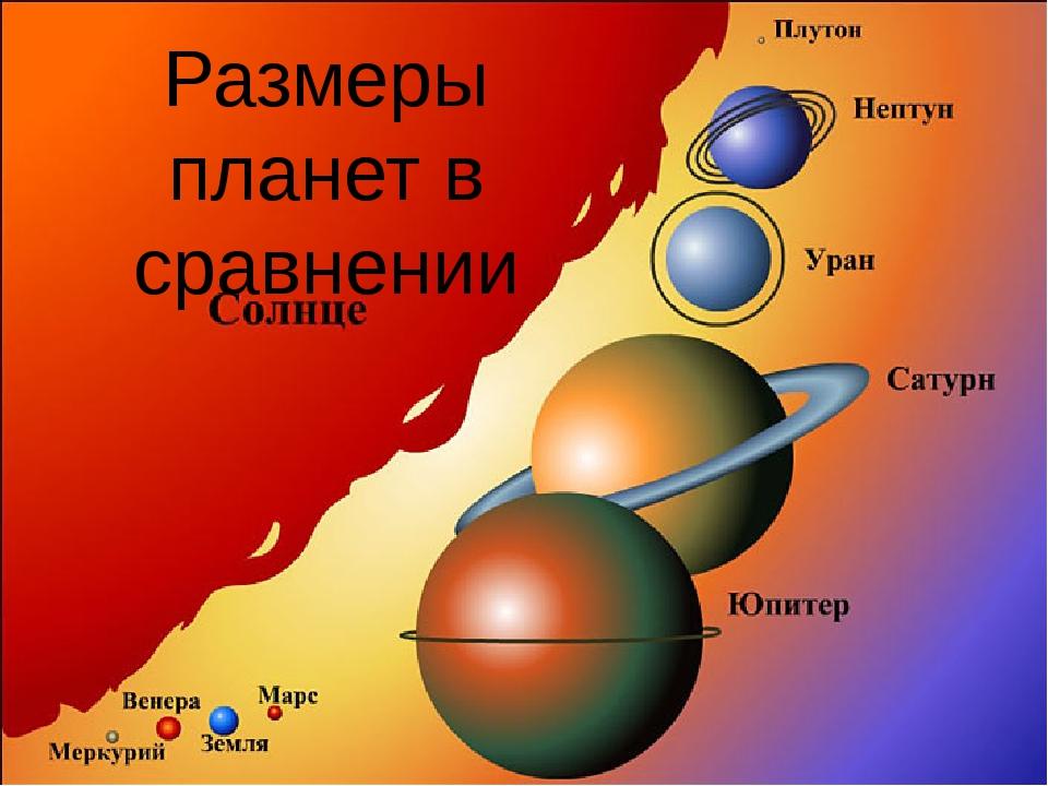 Размеры планет в сравнении