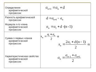Основные определения и данные для арифметической прогрессии сведенные в одну