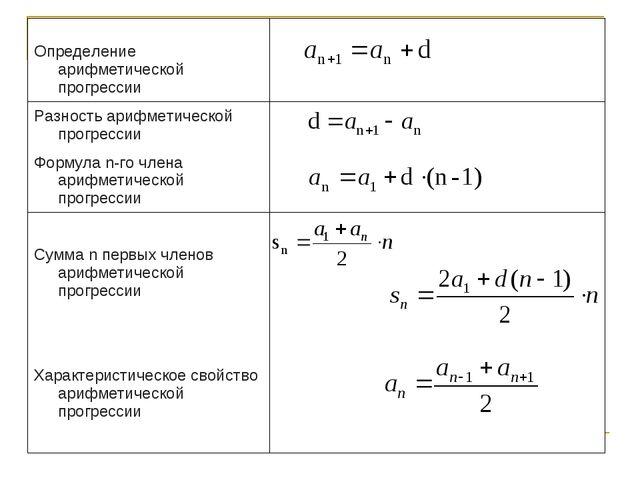 Основные определения и данные для арифметической прогрессии сведенные в одну...