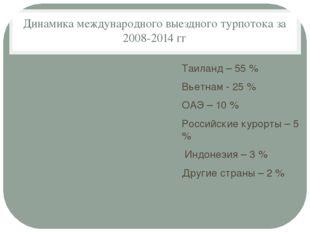 Динамика международного выездного турпотока за 2008-2014 гг Таиланд – 55 % Вь