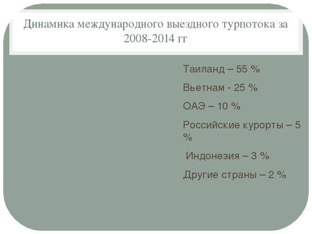 Динамика международного выездного турпотока за 2008-2014 гг Таиланд – 55 % Вь...