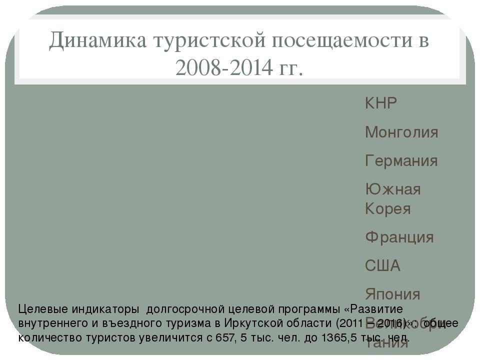Динамика туристской посещаемости в 2008-2014 гг. КНР Монголия Германия Южная...