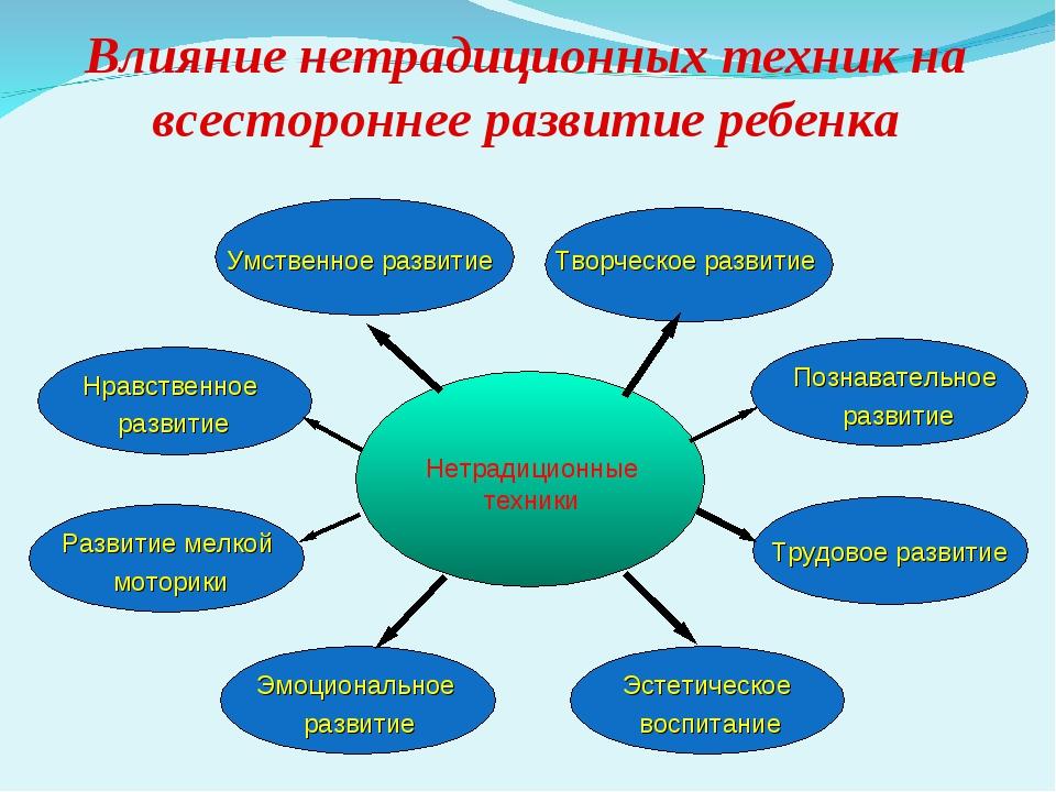 Влияние нетрадиционных техник на всестороннее развитие ребенка Нетрадиционные...