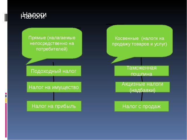 Налоги Налоги Подоходный налог Налог на имущество Налог на прибыль Таможенная...