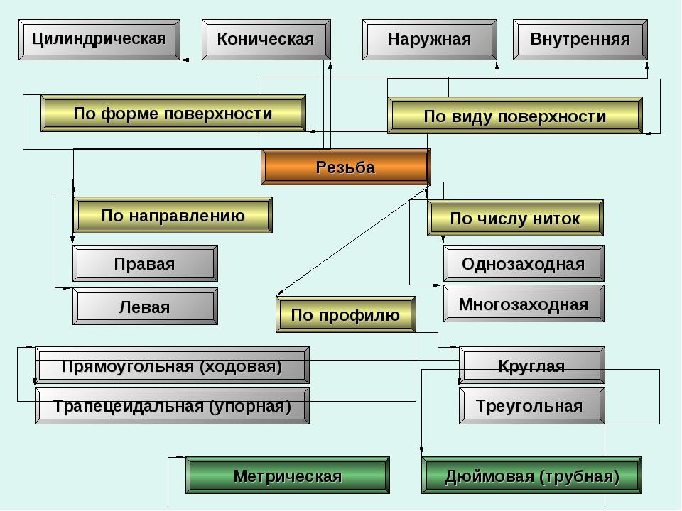 Резьба Цилиндрическая Коническая Наружная Внутренняя Правая Левая Однозаходна...