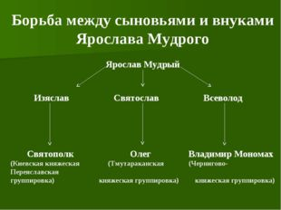 Борьба между сыновьями и внуками Ярослава Мудрого Ярослав Мудрый Изяслав Свят