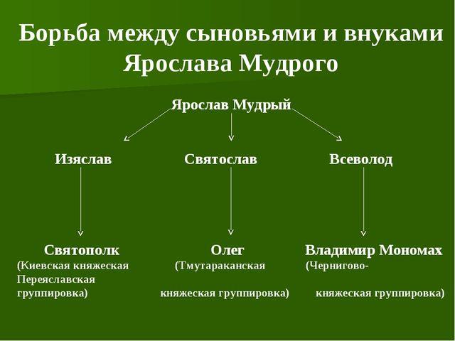Борьба между сыновьями и внуками Ярослава Мудрого Ярослав Мудрый Изяслав Свят...