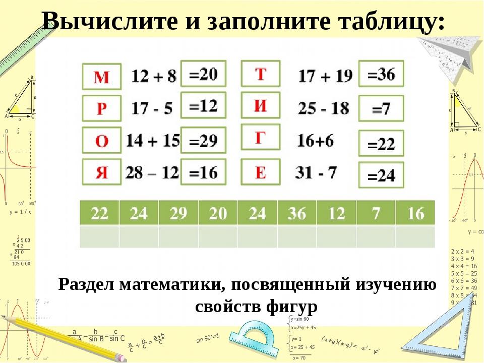 Вычислите и заполните таблицу: Раздел математики, посвященный изучению свойст...