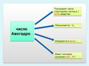 число Авогадро Показывает число структурных частиц в 1 моль вещества Обознач
