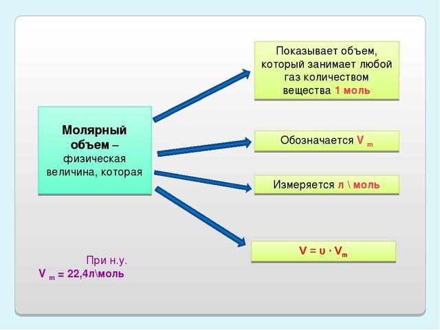 Молярный объем – физическая величина, которая Показывает объем, который зани...
