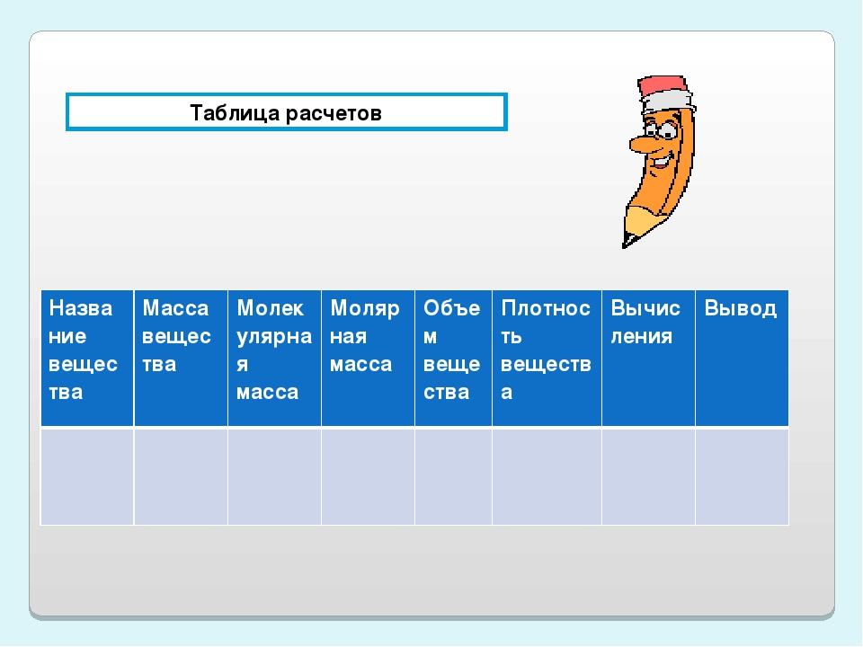 Таблица расчетов Название веществаМасса веществаМолекулярная массаМолярная...