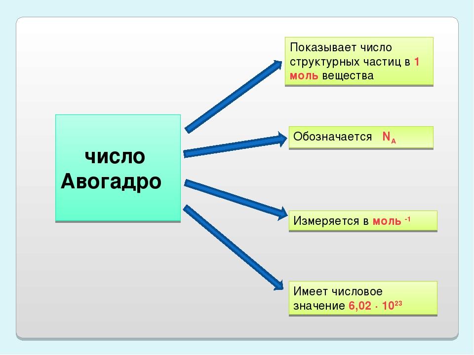 число Авогадро Показывает число структурных частиц в 1 моль вещества Обознач...