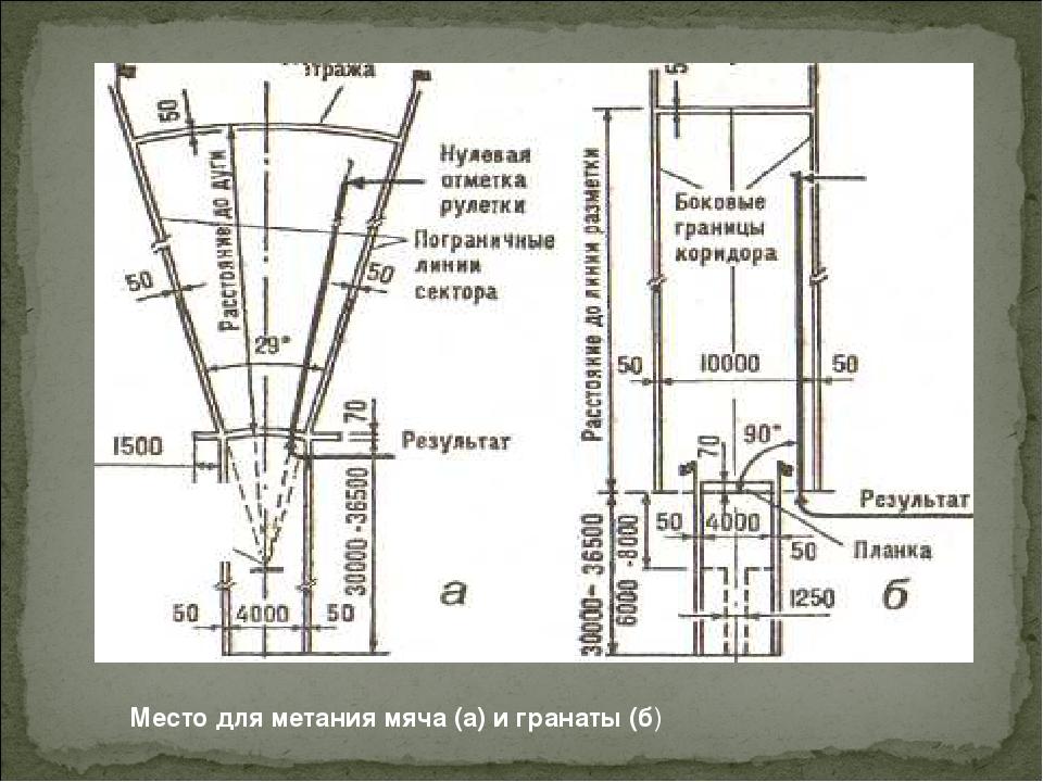 Место для метания мяча (а) и гранаты (б) Место для метания мяча (а) и гранаты...