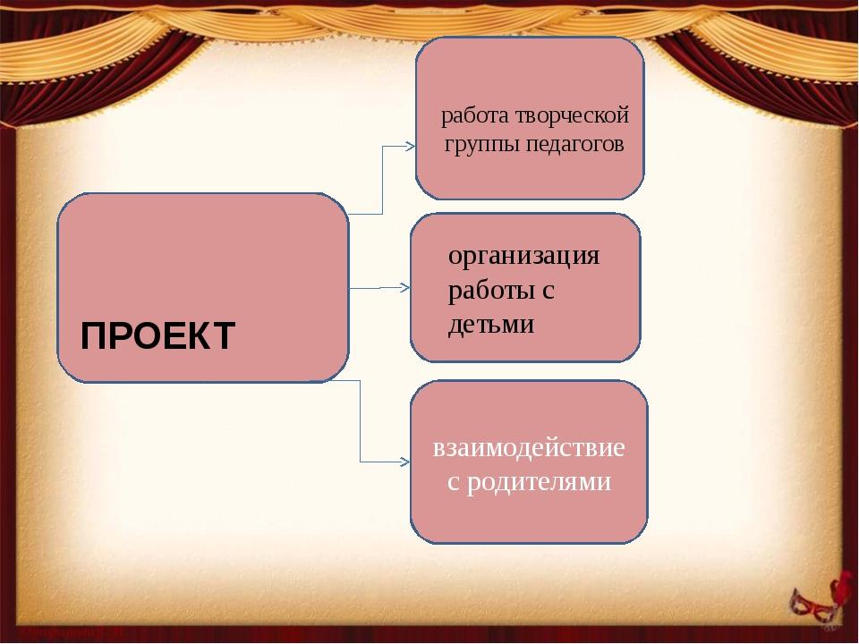 взаимодействие с родителями ПРОЕКТ работа творческой группы педагогов органи...