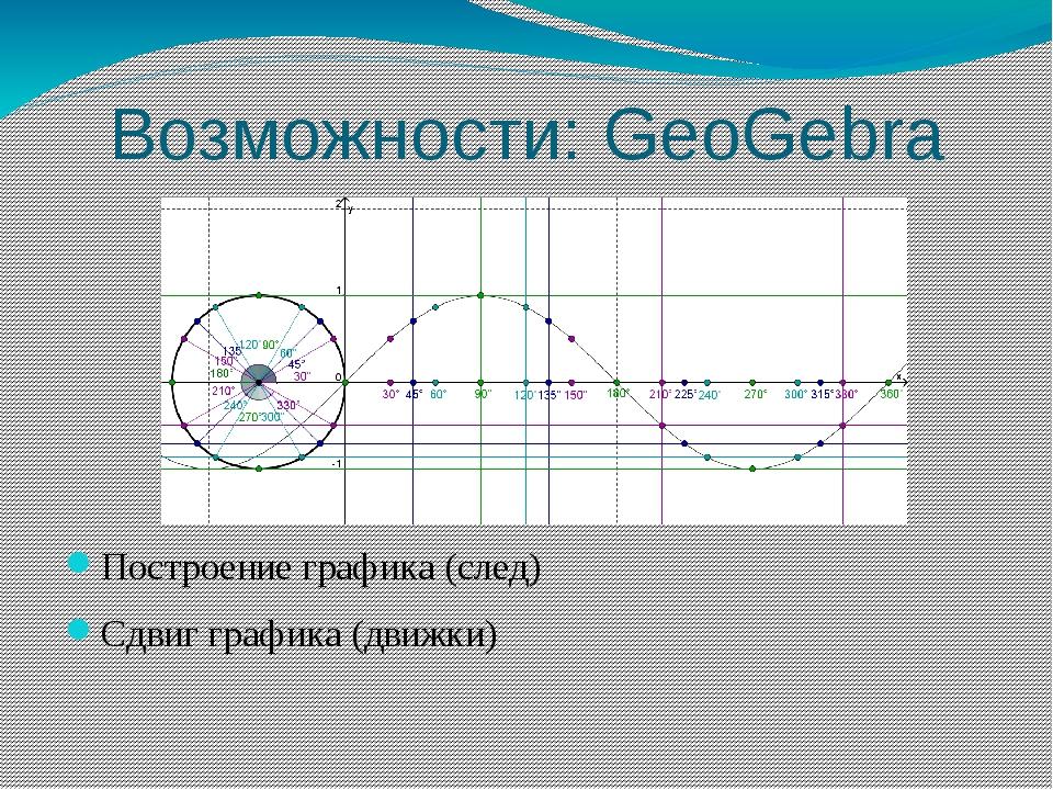 Возможности: GeoGebra Построение графика (след) Сдвиг графика (движки)