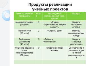 Продукты реализации учебных проектов Тема по рабочей программы Класс Реализуе