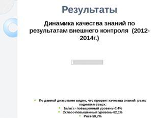 Результаты Динамика качества знаний по результатам внешнего контроля (2012-20