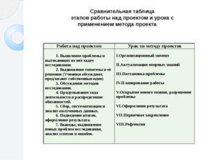 Сравнительная таблица этапов работы над проектом и урока с применением метода