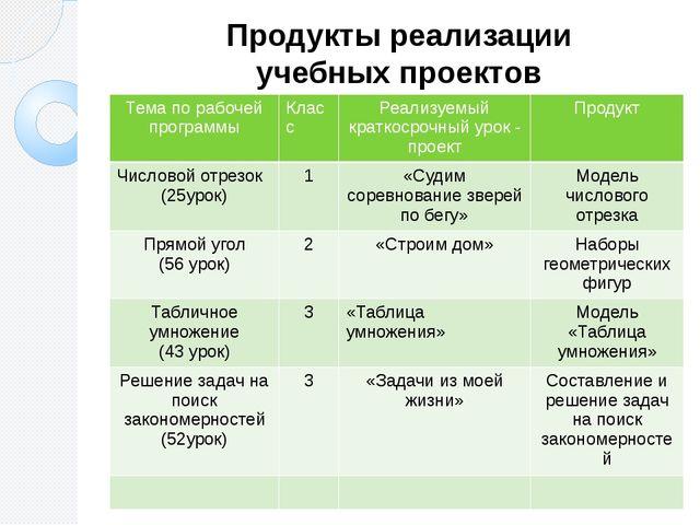 Продукты реализации учебных проектов Тема по рабочей программы Класс Реализуе...