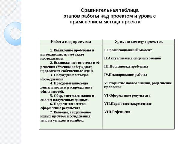 Сравнительная таблица этапов работы над проектом и урока с применением метода...