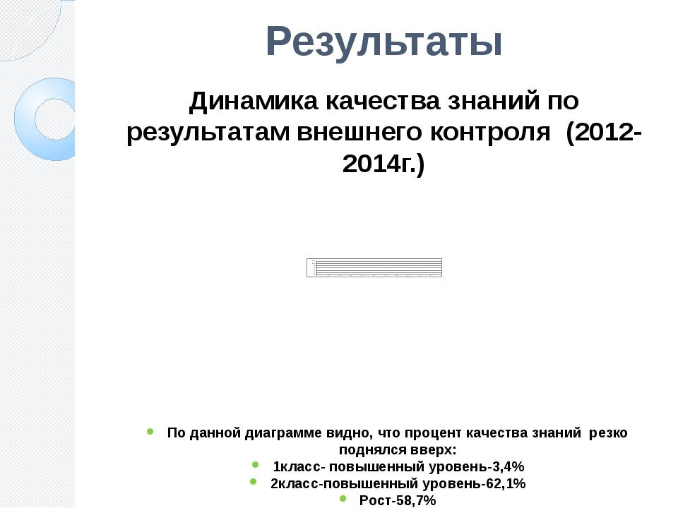 Результаты Динамика качества знаний по результатам внешнего контроля (2012-20...