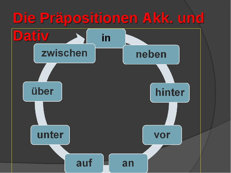 Die Präpositionen Akk. und Dativ