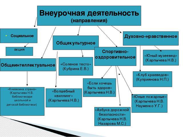 Внеурочная деятельность (направления) Общеинтеллектуальное Общекультурное Спо...
