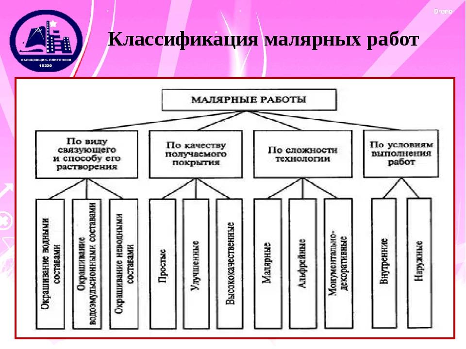 Методическая разработка по профессии Облицовщик плиточник  слайда 4 Классификация малярных работ