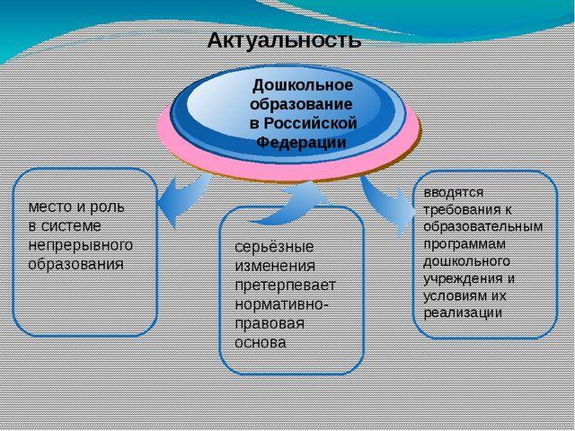 место и роль в системе непрерывного образования Дошкольное образование в Рос...