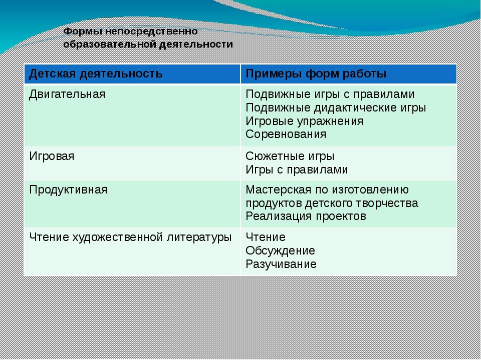 Формы непосредственно образовательной деятельности Детская деятельность Приме...
