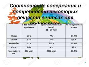 Соотношение содержания и потребности некоторых веществ в чипсах для подростко