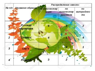 №п/п Название образца Распределение «мест» по количеству жира по количеству