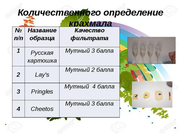 Количественного определение крахмала №п/п Название образца Качество фильтрата...