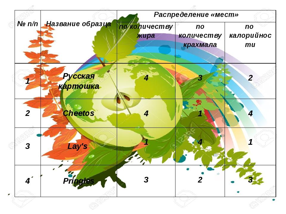 №п/п Название образца Распределение «мест» по количеству жира по количеству...