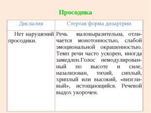 Просодика ДислалияСтертая форма дизартрии Нет нарушений просодики. Речь мал
