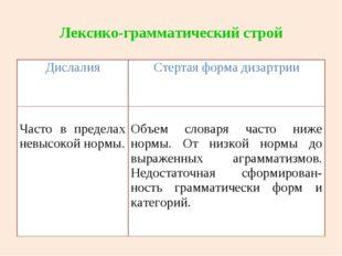 Лексико-грамматический строй ДислалияСтертая форма дизартрии Часто в предела