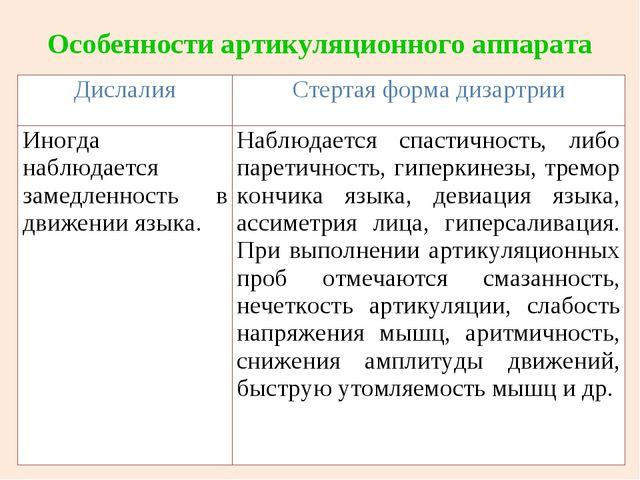Особенности артикуляционного аппарата ДислалияСтертая форма дизартрии Иногда...