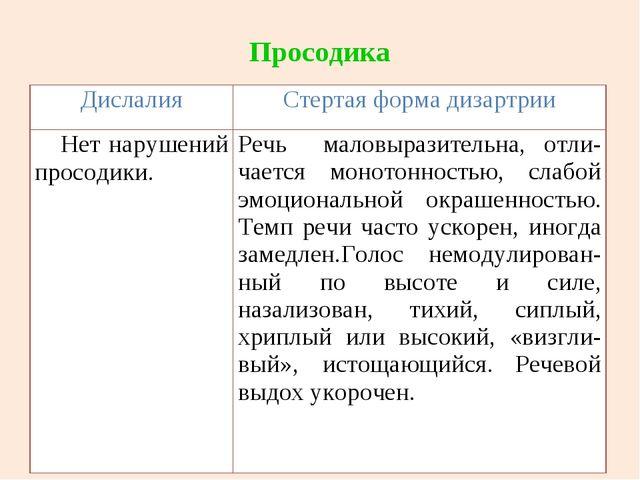 Просодика ДислалияСтертая форма дизартрии Нет нарушений просодики. Речь мал...